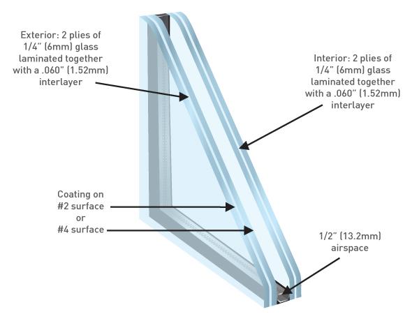 Double Laminated Insulating
