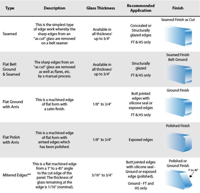 Edgework Chart