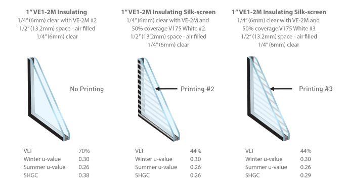 Printing Performance Diagram