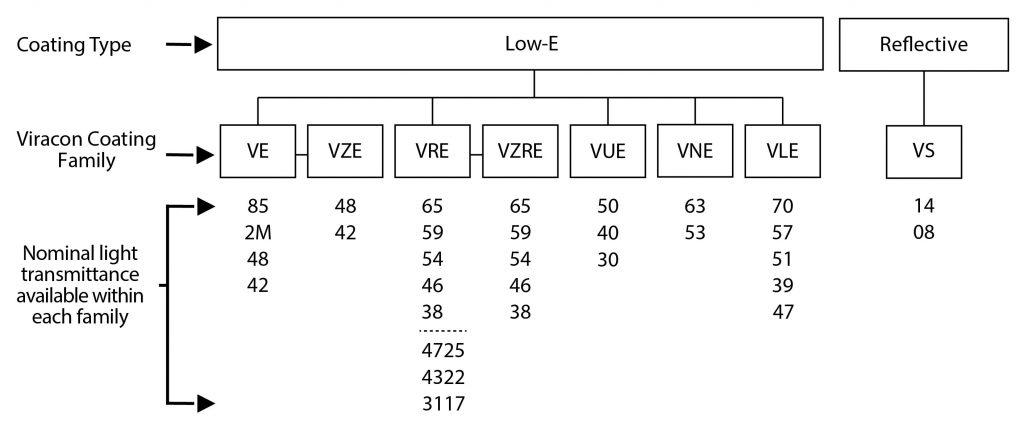 Nomenclature Chart 5-01