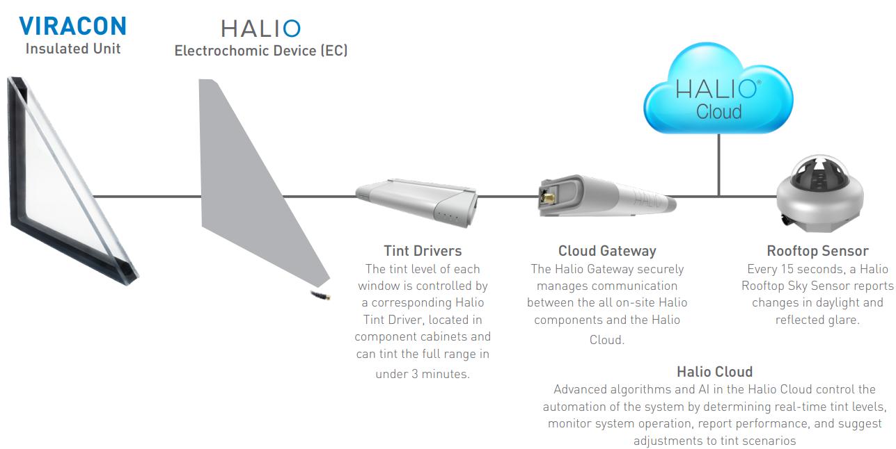 Halio System